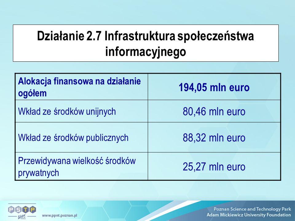 Działanie 2.7 Infrastruktura społeczeństwa informacyjnego Alokacja finansowa na działanie ogółem 194,05 mln euro Wkład ze środków unijnych 80,46 mln euro Wkład ze środków publicznych 88,32 mln euro Przewidywana wielkość środków prywatnych 25,27 mln euro