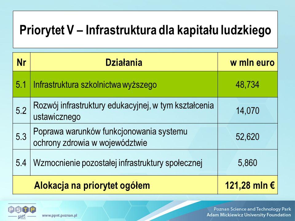 Priorytet V – Infrastruktura dla kapitału ludzkiego NrDziałaniaw mln euro 5.1Infrastruktura szkolnictwa wyższego48,734 5.2 Rozwój infrastruktury edukacyjnej, w tym kształcenia ustawicznego 14,070 5.3 Poprawa warunków funkcjonowania systemu ochrony zdrowia w województwie 52,620 5.4Wzmocnienie pozostałej infrastruktury społecznej5,860 Alokacja na priorytet ogółem121,28 mln
