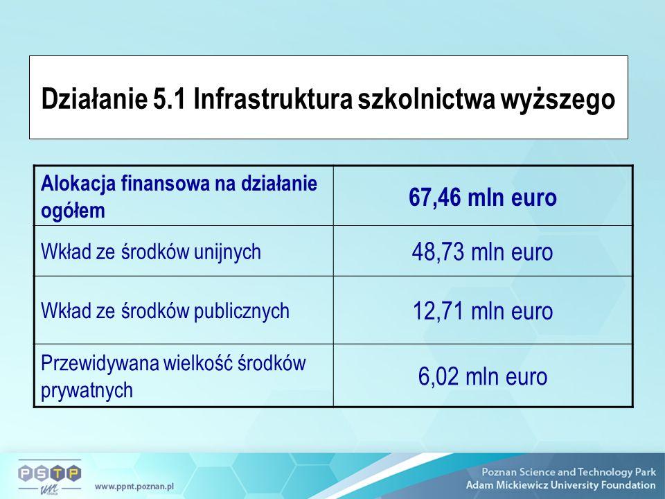 Działanie 5.1 Infrastruktura szkolnictwa wyższego Alokacja finansowa na działanie ogółem 67,46 mln euro Wkład ze środków unijnych 48,73 mln euro Wkład ze środków publicznych 12,71 mln euro Przewidywana wielkość środków prywatnych 6,02 mln euro