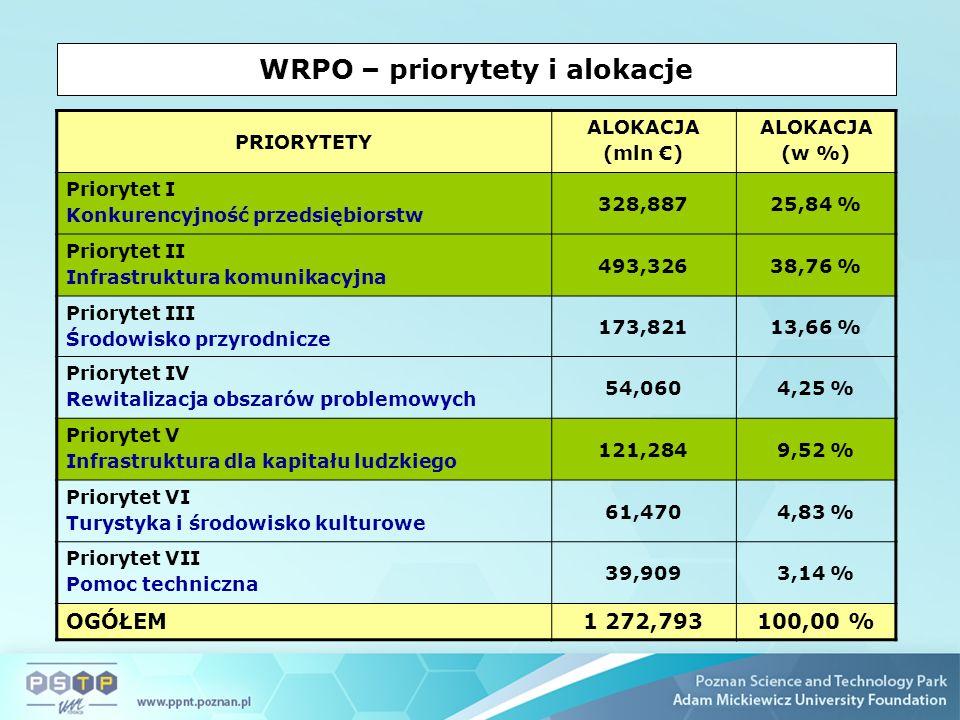 WRPO – priorytety i alokacje PRIORYTETY ALOKACJA (mln ) ALOKACJA (w %) Priorytet I Konkurencyjność przedsiębiorstw 328,88725,84 % Priorytet II Infrastruktura komunikacyjna 493,32638,76 % Priorytet III Środowisko przyrodnicze 173,82113,66 % Priorytet IV Rewitalizacja obszarów problemowych 54,0604,25 % Priorytet V Infrastruktura dla kapitału ludzkiego 121,2849,52 % Priorytet VI Turystyka i środowisko kulturowe 61,4704,83 % Priorytet VII Pomoc techniczna 39,9093,14 % OGÓŁEM1 272,793100,00 %