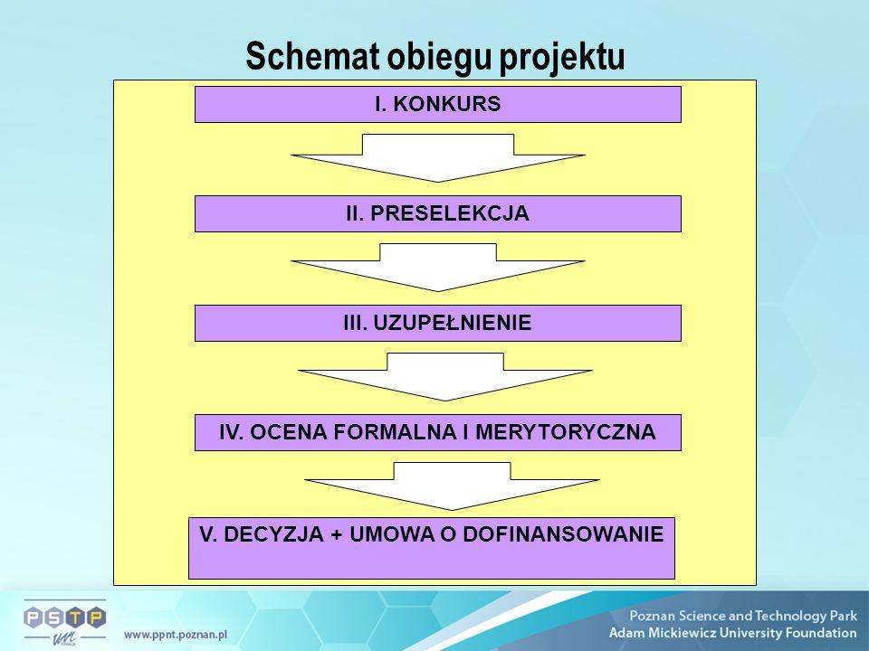Schemat obiegu projektu I. KONKURS II. PRESELEKCJA III.