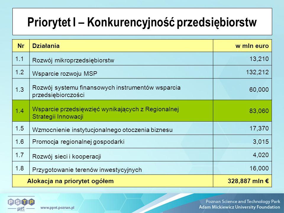NrDziałaniaw mln euro 1.1 Rozwój mikroprzedsiębiorstw 13,210 1.2 Wsparcie rozwoju MSP 132,212 1.3 Rozwój systemu finansowych instrumentów wsparcia przedsiębiorczości 60,000 1.4 Wsparcie przedsięwzięć wynikających z Regionalnej Strategii Innowacji 83,060 1.5 Wzmocnienie instytucjonalnego otoczenia biznesu 17,370 1.6Promocja regionalnej gospodarki3,015 1.7 Rozwój sieci i kooperacji 4,020 1.8 Przygotowanie terenów inwestycyjnych 16,000 Alokacja na priorytet ogółem328,887 mln Priorytet I – Konkurencyjność przedsiębiorstw