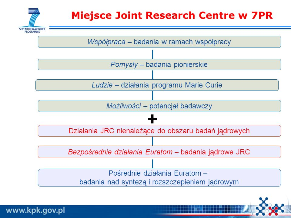 Miejsce Joint Research Centre w 7PR Współpraca – badania w ramach współpracy Pomysły – badania pionierskie Ludzie – działania programu Marie Curie Możliwości – potencjał badawczy Działania JRC nienależące do obszaru badań jądrowych Bezpośrednie działania Euratom – badania jądrowe JRC Pośrednie działania Euratom – badania nad syntezą i rozszczepieniem jądrowym +