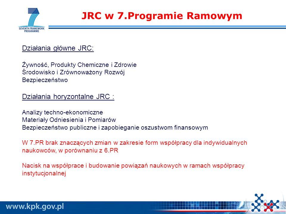 JRC w 7.Programie Ramowym Działania główne JRC: Żywność, Produkty Chemiczne i Zdrowie Środowisko i Zrównoważony Rozwój Bezpieczeństwo Działania horyzontalne JRC : Analizy techno-ekonomiczne Materiały Odniesienia i Pomiarów Bezpieczeństwo publiczne i zapobieganie oszustwom finansowym W 7.PR brak znaczących zmian w zakresie form współpracy dla indywidualnych naukowców, w porównaniu z 6.PR Nacisk na współprace i budowanie powiązań naukowych w ramach współpracy instytucjonalnej