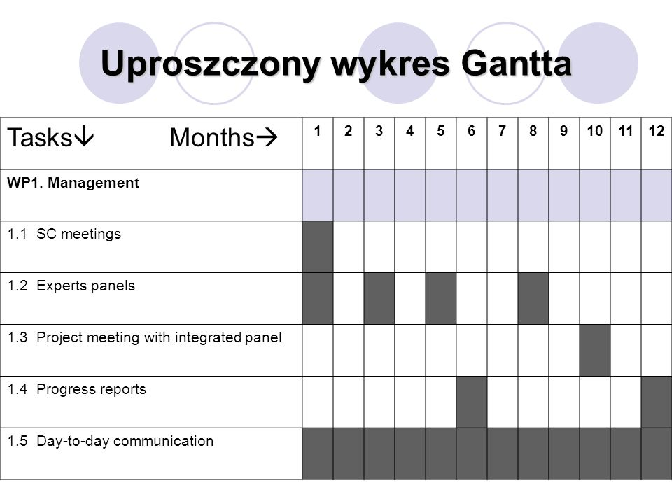 Uproszczony wykres Gantta Tasks Months 123456789101112 WP1. Management 1.1 SC meetings 1.2 Experts panels 1.3 Project meeting with integrated panel 1.