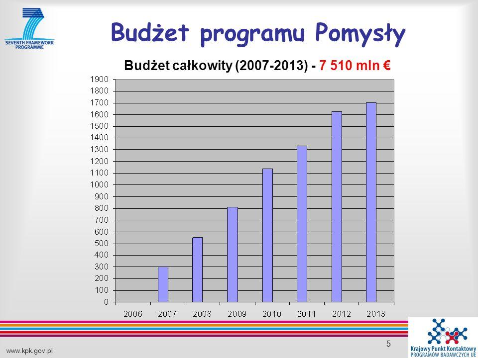 www.kpk.gov.pl 5 Budżet programu Pomysły Budżet całkowity (2007-2013) - 7 510 mln