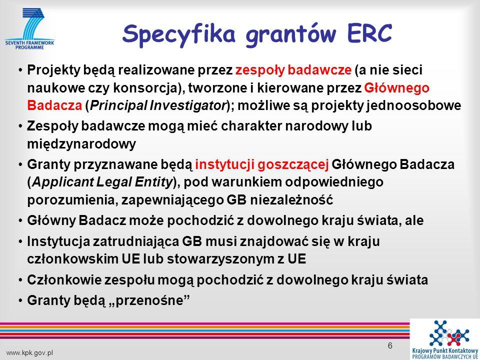 www.kpk.gov.pl 6 Specyfika grantów ERC Projekty będą realizowane przez zespoły badawcze (a nie sieci naukowe czy konsorcja), tworzone i kierowane przez Głównego Badacza (Principal Investigator); możliwe są projekty jednoosobowe Zespoły badawcze mogą mieć charakter narodowy lub międzynarodowy Granty przyznawane będą instytucji goszczącej Głównego Badacza (Applicant Legal Entity), pod warunkiem odpowiedniego porozumienia, zapewniającego GB niezależność Główny Badacz może pochodzić z dowolnego kraju świata, ale Instytucja zatrudniająca GB musi znajdować się w kraju członkowskim UE lub stowarzyszonym z UE Członkowie zespołu mogą pochodzić z dowolnego kraju świata Granty będą przenośne