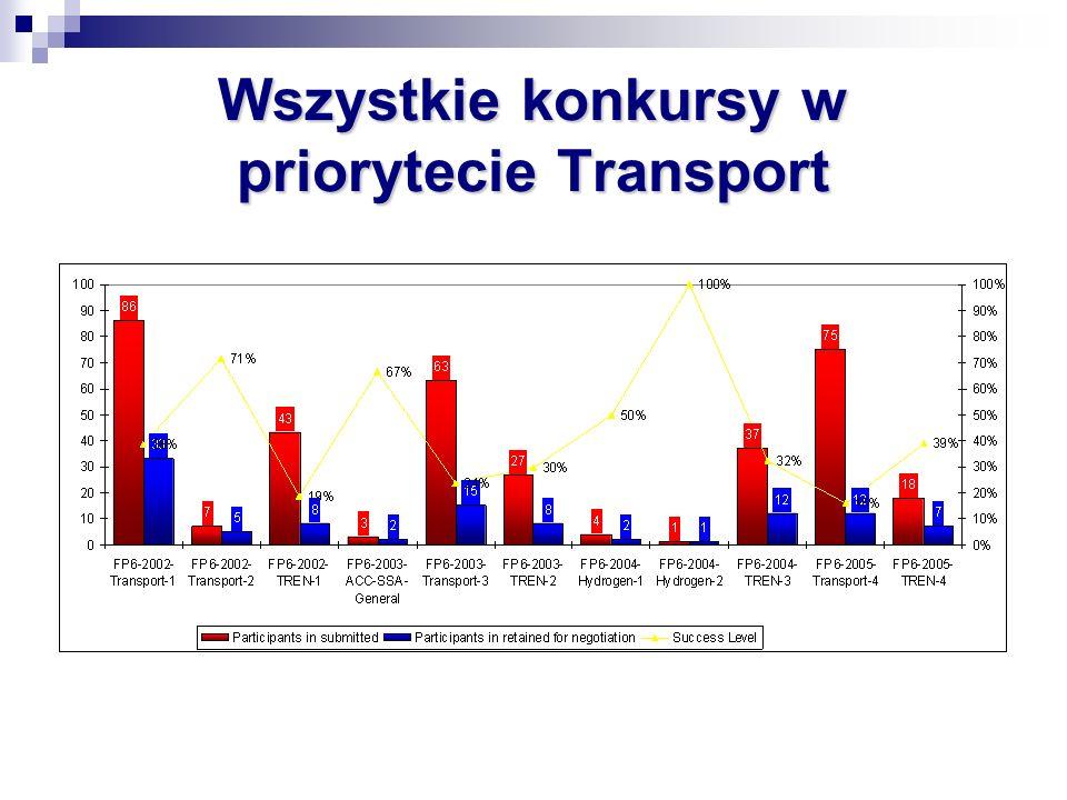 Wszystkie konkursy w priorytecie Transport