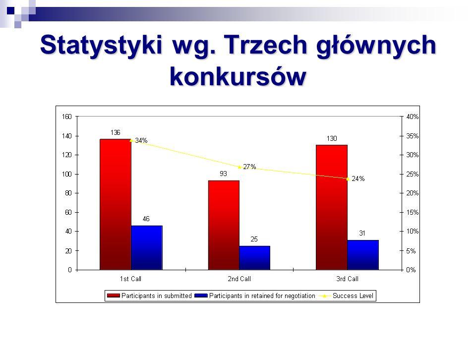Statystyki wg. Trzech głównych konkursów