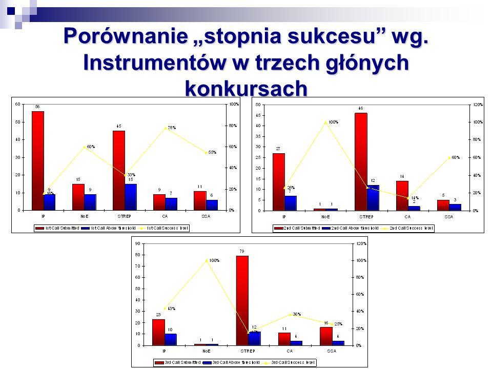 Porównanie stopnia sukcesu wg. Instrumentów w trzech głónych konkursach