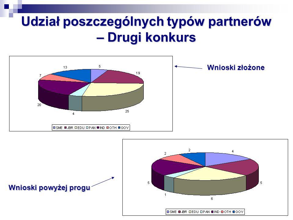 Udział poszczególnych typów partnerów – Drugi konkurs Wnioski złożone Wnioski powyżej progu
