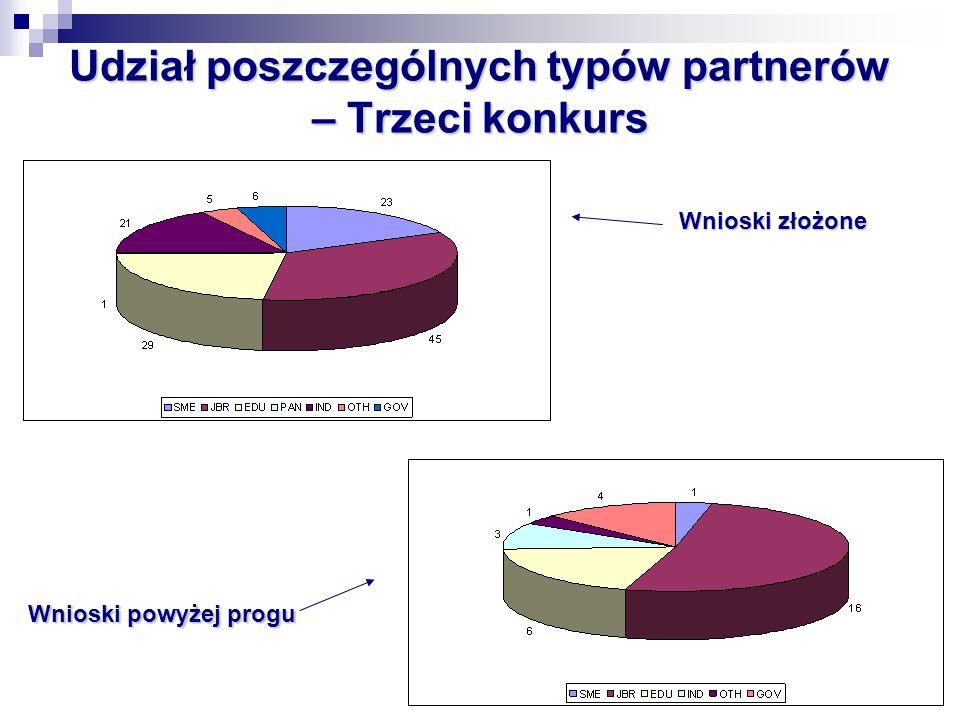 Udział poszczególnych typów partnerów – Trzeci konkurs Wnioski złożone Wnioski powyżej progu