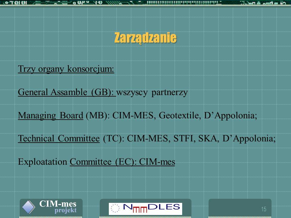 15 Zarządzanie Trzy organy konsorcjum: General Assamble (GB): wszyscy partnerzy Managing Board (MB): CIM-MES, Geotextile, DAppolonia; Technical Committee (TC): CIM-MES, STFI, SKA, DAppolonia; Exploatation Committee (EC): CIM-mes