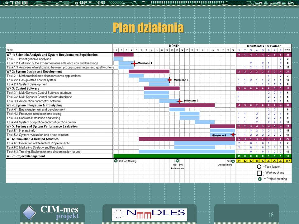 16 Plan działania