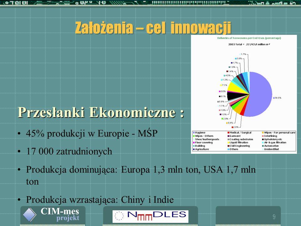 9 Założenia – cel innowacji Przesłanki Ekonomiczne : 45% produkcji w Europie - MŚP 17 000 zatrudnionych Produkcja dominująca: Europa 1,3 mln ton, USA 1,7 mln ton Produkcja wzrastająca: Chiny i Indie