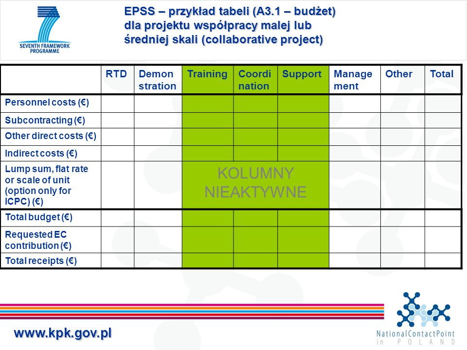 www.kpk.gov.pl EPSS – przykład tabeli (A3.1 – budżet) dla projektu współpracy malej lub średniej skali (collaborative project) RTDDemon stration TrainingCoordi nation SupportManage ment OtherTotal Personnel costs () Subcontracting () Other direct costs () Indirect costs () Lump sum, flat rate or scale of unit (option only for ICPC) () KOLUMNY NIEAKTYWNE Total budget () Requested EC contribution () Total receipts ()