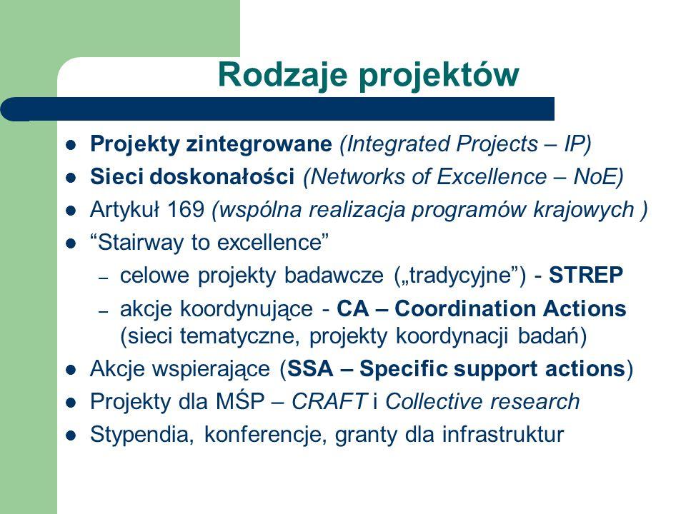Rodzaje projektów Projekty zintegrowane (Integrated Projects – IP) Sieci doskonałości (Networks of Excellence – NoE) Artykuł 169 (wspólna realizacja programów krajowych ) Stairway to excellence – celowe projekty badawcze (tradycyjne) - STREP – akcje koordynujące - CA – Coordination Actions (sieci tematyczne, projekty koordynacji badań) Akcje wspierające (SSA – Specific support actions) Projekty dla MŚP – CRAFT i Collective research Stypendia, konferencje, granty dla infrastruktur