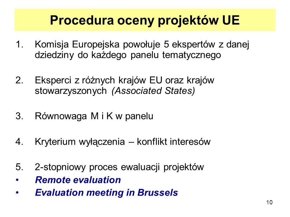 10 Procedura oceny projektów UE 1.Komisja Europejska powołuje 5 ekspertów z danej dziedziny do każdego panelu tematycznego 2.Eksperci z różnych krajów EU oraz krajów stowarzyszonych (Associated States) 3.Równowaga M i K w panelu 4.Kryterium wyłączenia – konflikt interesów 5.2-stopniowy proces ewaluacji projektów Remote evaluation Evaluation meeting in Brussels