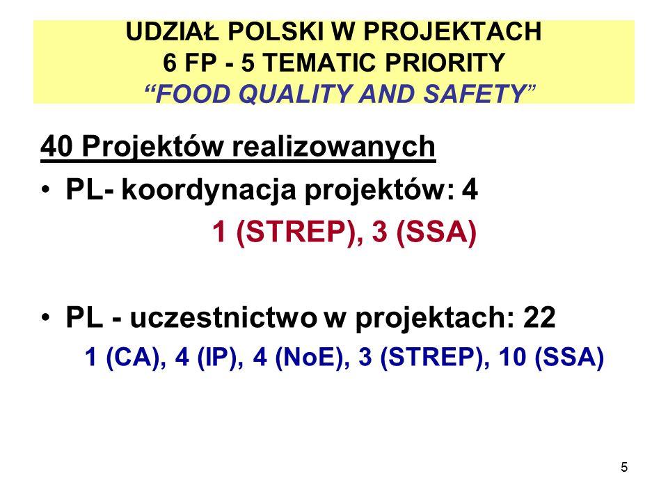 5 UDZIAŁ POLSKI W PROJEKTACH 6 FP - 5 TEMATIC PRIORITY FOOD QUALITY AND SAFETY 40 Projektów realizowanych PL- koordynacja projektów: 4 1 (STREP), 3 (SSA) PL - uczestnictwo w projektach: 22 1 (CA), 4 (IP), 4 (NoE), 3 (STREP), 10 (SSA)