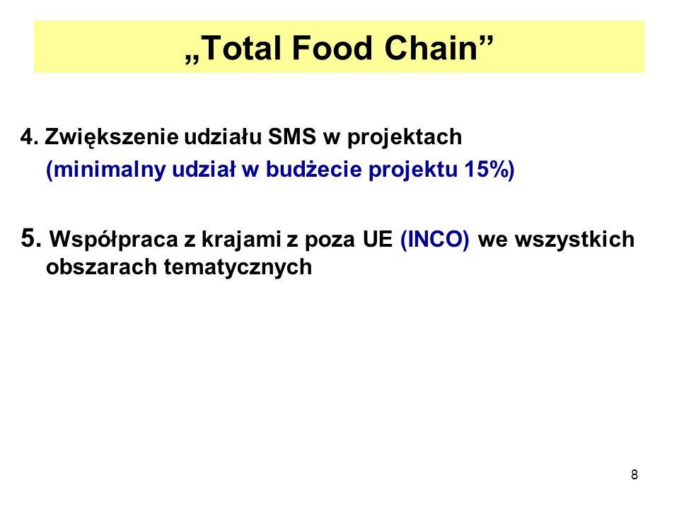 8 Total Food Chain 4. Zwiększenie udziału SMS w projektach (minimalny udział w budżecie projektu 15%) 5. Współpraca z krajami z poza UE (INCO) we wszy