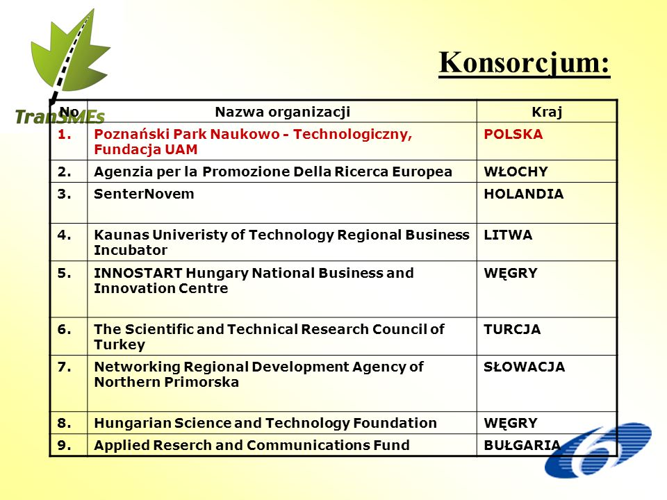 Konsorcjum: NoNazwa organizacjiKraj 1.Poznański Park Naukowo - Technologiczny, Fundacja UAM POLSKA 2.Agenzia per la Promozione Della Ricerca EuropeaWŁOCHY 3.SenterNovemHOLANDIA 4.Kaunas Univeristy of Technology Regional Business Incubator LITWA 5.INNOSTART Hungary National Business and Innovation Centre WĘGRY 6.The Scientific and Technical Research Council of Turkey TURCJA 7.Networking Regional Development Agency of Northern Primorska SŁOWACJA 8.Hungarian Science and Technology FoundationWĘGRY 9.Applied Reserch and Communications FundBUŁGARIA