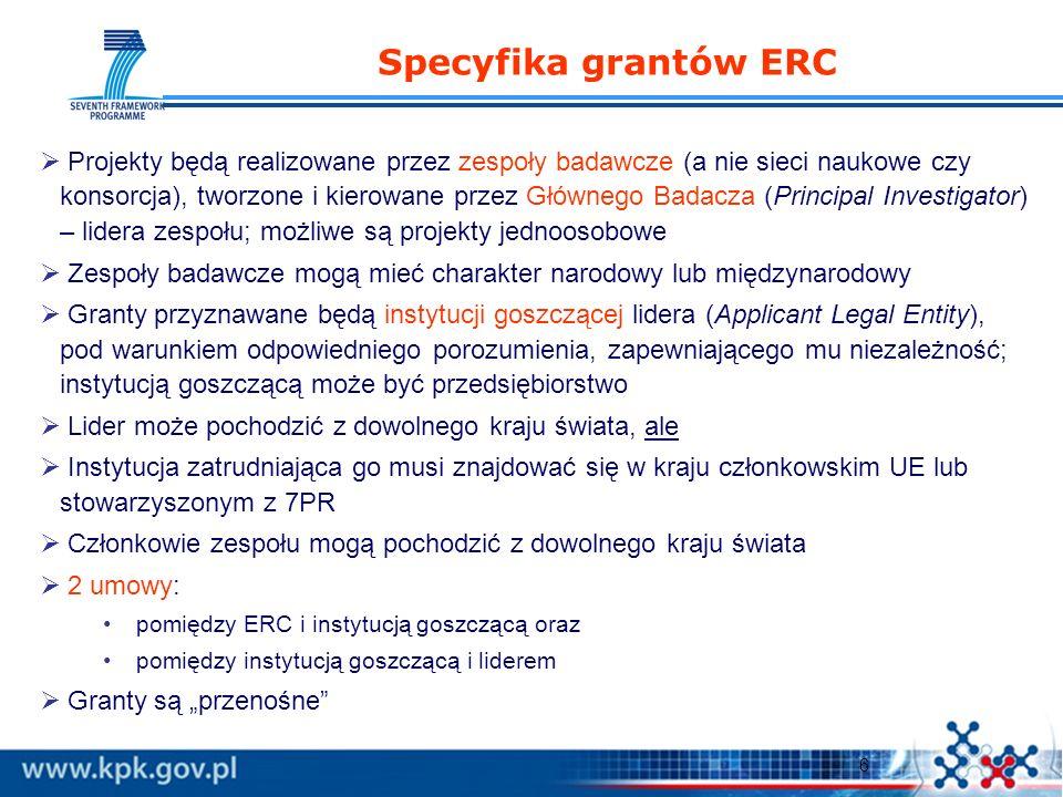 6 Specyfika grantów ERC Projekty będą realizowane przez zespoły badawcze (a nie sieci naukowe czy konsorcja), tworzone i kierowane przez Głównego Badacza (Principal Investigator) – lidera zespołu; możliwe są projekty jednoosobowe Zespoły badawcze mogą mieć charakter narodowy lub międzynarodowy Granty przyznawane będą instytucji goszczącej lidera (Applicant Legal Entity), pod warunkiem odpowiedniego porozumienia, zapewniającego mu niezależność; instytucją goszczącą może być przedsiębiorstwo Lider może pochodzić z dowolnego kraju świata, ale Instytucja zatrudniająca go musi znajdować się w kraju członkowskim UE lub stowarzyszonym z 7PR Członkowie zespołu mogą pochodzić z dowolnego kraju świata 2 umowy: pomiędzy ERC i instytucją goszczącą oraz pomiędzy instytucją goszczącą i liderem Granty są przenośne