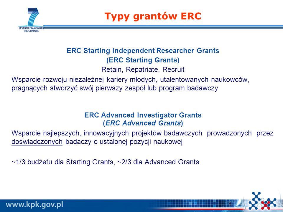 9 ERC Starting Grants Ewaluacja dwustopniowa: 1 etap 25 kwietnia 2007 2 etap 17 września 2007 20 paneli ekspertów rozmowa z Głównym Badaczem Pierwszy konkurs - 9167 wniosków, w drugim etapie - 559 Budżet 1 go konkursu289,5 mln euro Wielkość projektu: 100 000 – 400 000 euro/rok Czas trwania projektu: do 5 lat Dofinansowanie:do 100% kosztów dopuszczalnych oraz 20% koszty pośrednie Wymóg formalny: 2-9 lat po doktoracie (wyjątkowo do 12), dowolny wiek i narodowość habilitacja nie przeszkadza