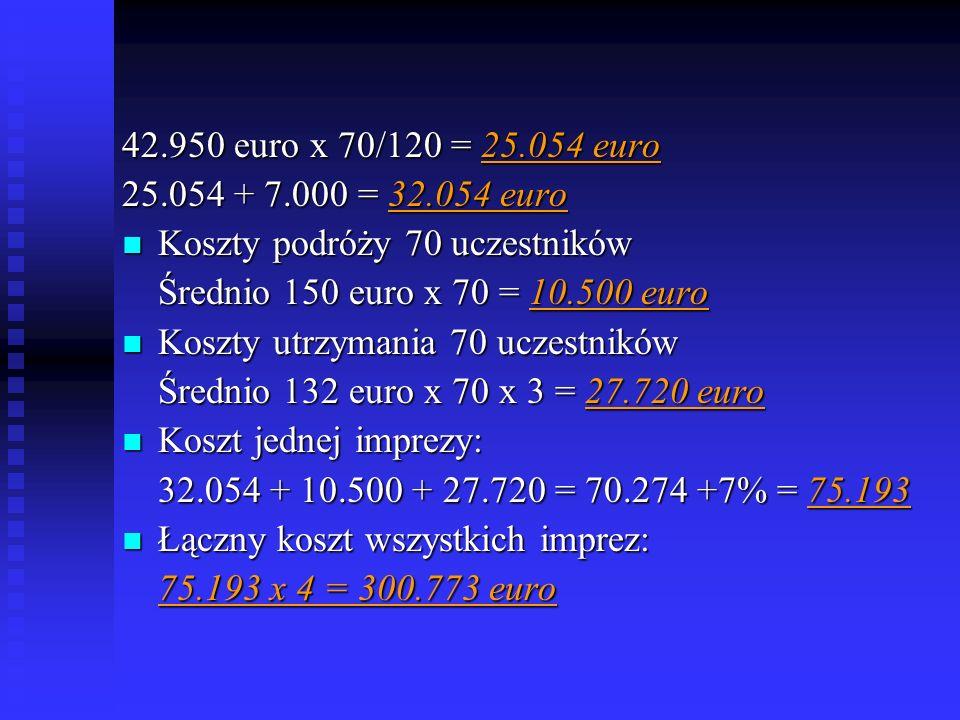 42.950 euro x 70/120 = 25.054 euro 25.054 + 7.000 = 32.054 euro Koszty podróży 70 uczestników Koszty podróży 70 uczestników Średnio 150 euro x 70 = 10