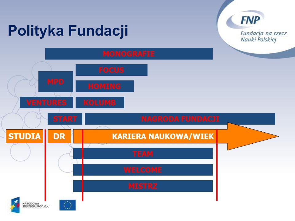 STUDIADR MPD 2530 KOLUMB HOMING FOCUS TEAM START VENTURES NAGRODA FUNDACJI 60 MONOGRAFIE MISTRZ WELCOME Polityka Fundacji KARIERA NAUKOWA/WIEK