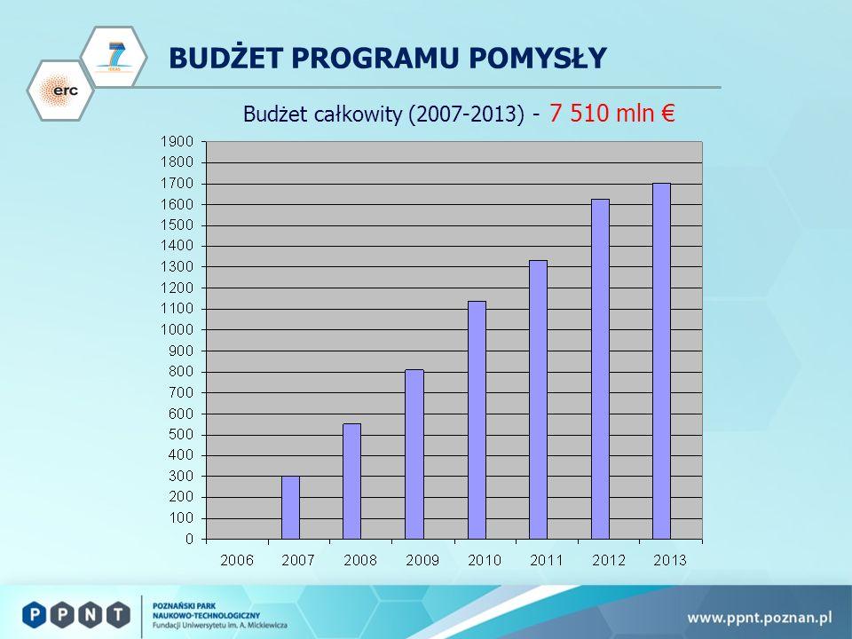 Dziękuję za uwagę Krajowy Koordynator Programu Pomysły: Wiesław Studencki, Krajowy Punkt Kontaktowy Programów Badawczych UE w Warszawie, tel.