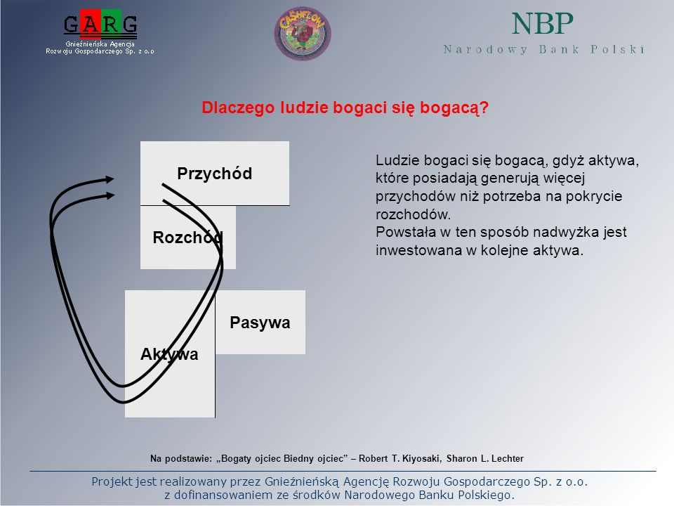 Projekt jest realizowany przez Gnieźnieńską Agencję Rozwoju Gospodarczego Sp. z o.o. z dofinansowaniem ze środków Narodowego Banku Polskiego. Przychód