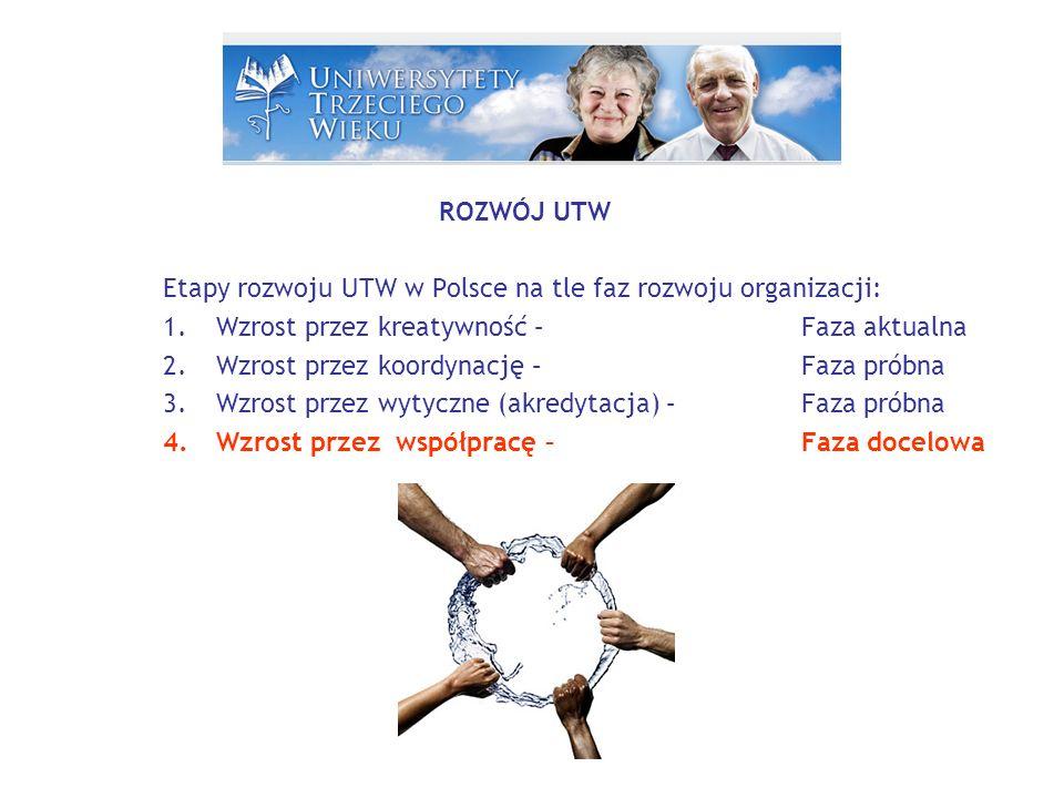 ROZWÓJ UTW Etapy rozwoju UTW w Polsce na tle faz rozwoju organizacji: 1.Wzrost przez kreatywność – Faza aktualna 2.Wzrost przez koordynację – Faza próbna 3.Wzrost przez wytyczne (akredytacja) – Faza próbna 4.Wzrost przez współpracę – Faza docelowa