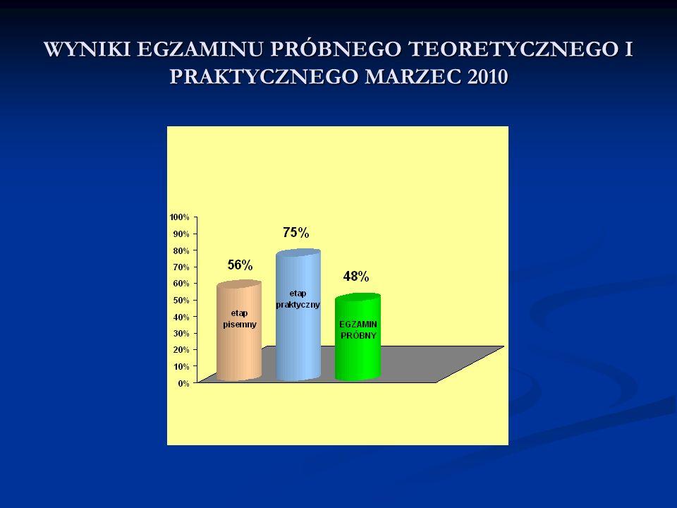 WYNIKI EGZAMINU PRÓBNEGO TEORETYCZNEGO I PRAKTYCZNEGO MARZEC 2010