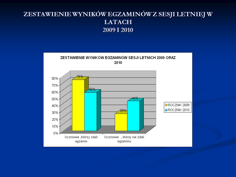 ZESTAWIENIE WYNIKÓW EGZAMINÓW Z SESJI LETNIEJ W LATACH 2009 I 2010