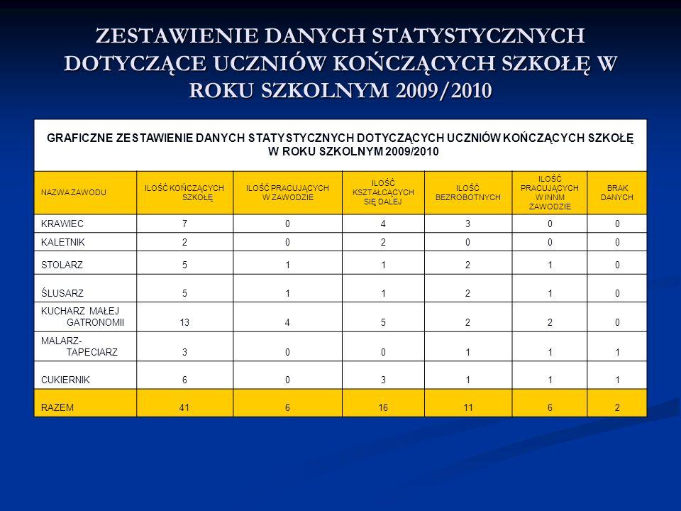 PROCENTOWE ZESTAWIENIE DANYCH STATYSTYCZNYCH DOTYCZĄCE UCZNIÓW KOŃCZĄCYCH SZKOŁĘ W ROKU SZKOLNYM 2009/2010