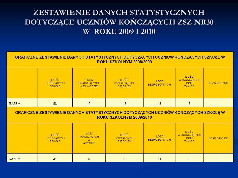 ZESTAWIENIE DANYCH STATYSTYCZNYCH DOTYCZĄCE UCZNIÓW KOŃCZĄCYCH ZSZ NR30 W ROKU 2009 I 2010 GRAFICZNE ZESTAWIENIE DANYCH STATYSTYCZNYCH DOTYCZĄCYCH UCZNIÓW KOŃCZĄCYCH SZKOŁĘ W ROKU SZKOLNYM 2008/2009 ILOŚĆ KOŃCZĄCYCH SZKOŁĘ ILOŚĆ PRACUJĄCYCH W ZAWODZIE ILOŚĆ KSZTAŁCĄCYCH SIĘ DALEJ ILOŚĆ BEZROBOTNYCH ILOŚĆ WYKONUJĄCCH INNY ZAWÓD BRAK DANYCH RAZEM581918138- GRAFICZNE ZESTAWIENIE DANYCH STATYSTYCZNYCH DOTYCZĄCYCH UCZNIÓW KOŃCZĄCYCH SZKOŁĘ W ROKU SZKOLNYM 2009/2010 ILOŚĆ KOŃCZĄCYCH SZKOŁĘ ILOŚĆ PRACUJĄCYCH W ZAWODZIE ILOŚĆ KSZTAŁCYCH SIĘ DALEJ ILOŚĆ BEZROBOTNYCH ILOŚĆ WYKONUJĄCYCH INNY ZAWÓD BRAK DANYCH RAZEM416161162