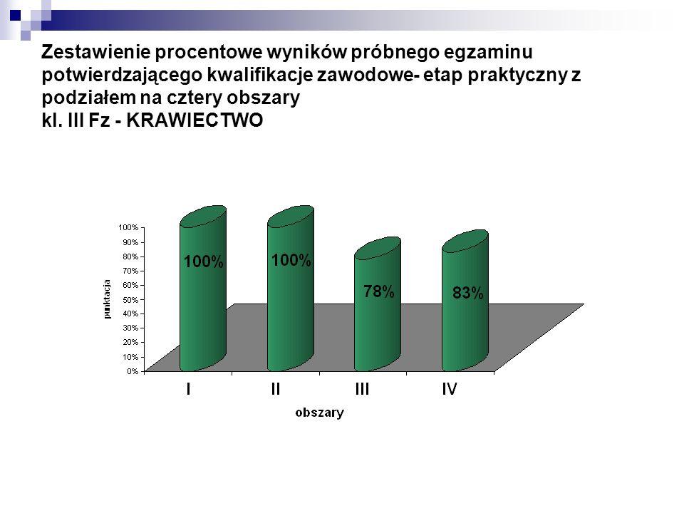 Zestawienie procentowe wyników próbnego egzaminu potwierdzającego kwalifikacje zawodowe- etap praktyczny z podziałem na cztery obszary kl. III Fz - KR