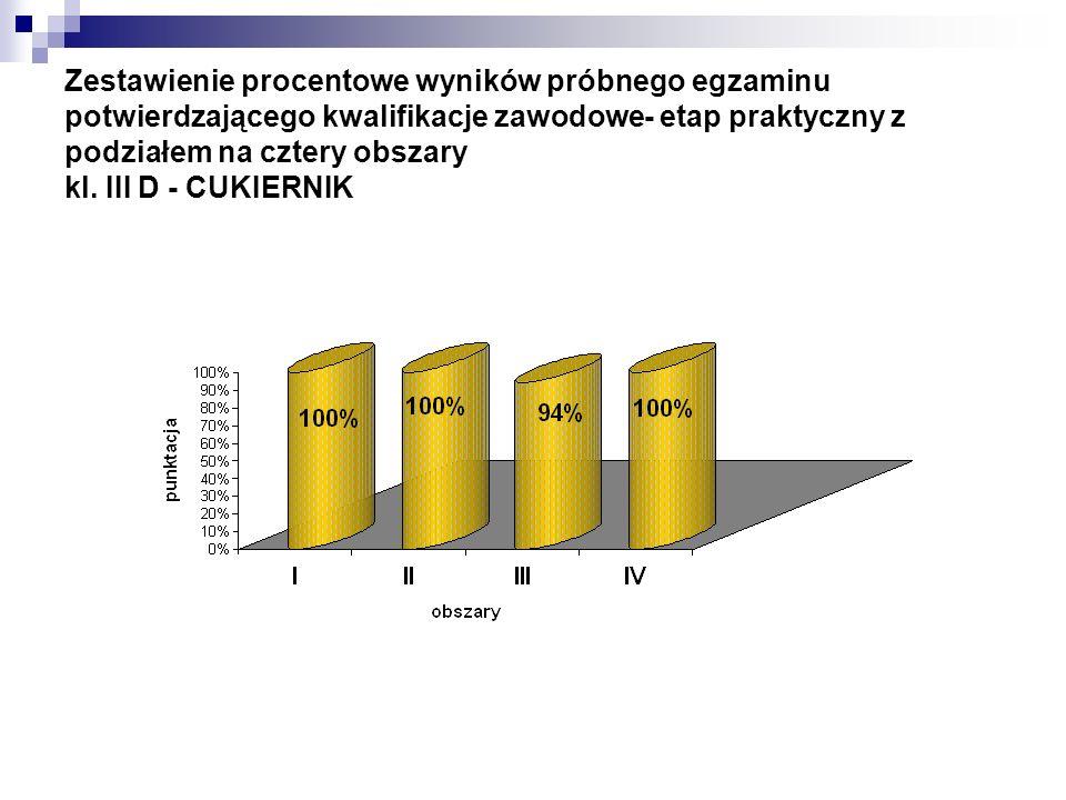 Zestawienie procentowe wyników próbnego egzaminu potwierdzającego kwalifikacje zawodowe- etap praktyczny z podziałem na cztery obszary kl. III D - CUK