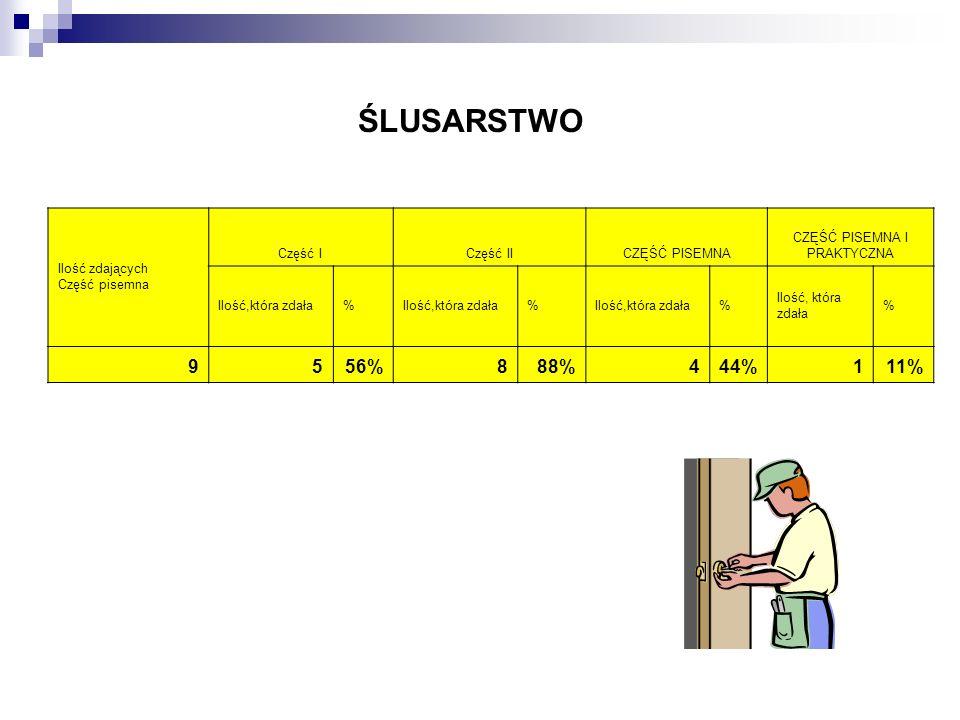 ŚLUSARSTWO Ilość zdających Część pisemna Część ICzęść IICZĘŚĆ PISEMNA CZĘŚĆ PISEMNA I PRAKTYCZNA Ilość,która zdała% % % % 9556%888%444%111%