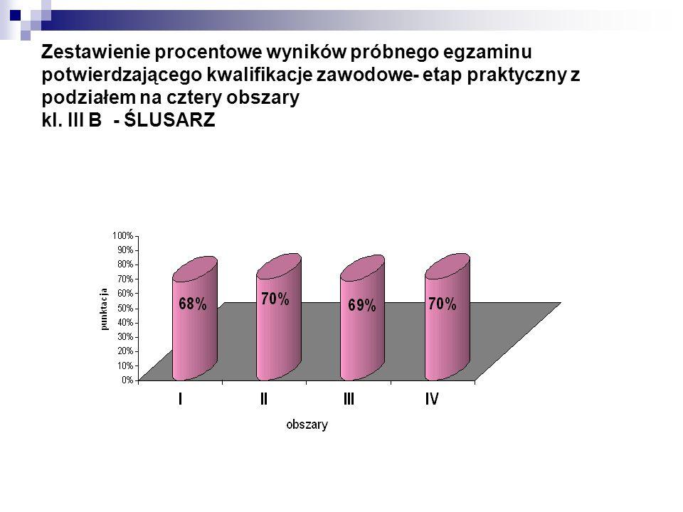 Zestawienie procentowe wyników próbnego egzaminu potwierdzającego kwalifikacje zawodowe- etap praktyczny z podziałem na cztery obszary kl. III B - ŚLU