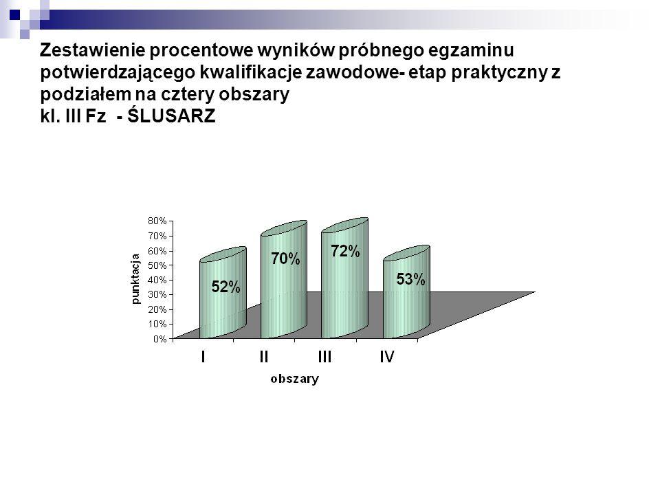 Zestawienie procentowe wyników próbnego egzaminu potwierdzającego kwalifikacje zawodowe- etap praktyczny z podziałem na cztery obszary kl. III Fz - ŚL