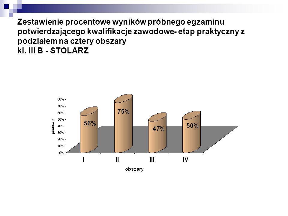 Zestawienie procentowe wyników próbnego egzaminu potwierdzającego kwalifikacje zawodowe- etap praktyczny z podziałem na cztery obszary kl. III B - STO