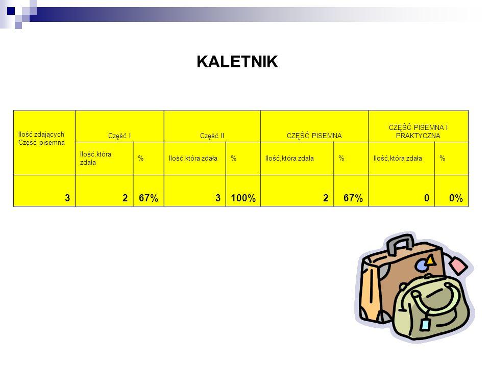 KALETNIK Ilość zdających Część pisemna Część ICzęść IICZĘŚĆ PISEMNA CZĘŚĆ PISEMNA I PRAKTYCZNA Ilość,która zdała % % % % 3267%3100%267%00%