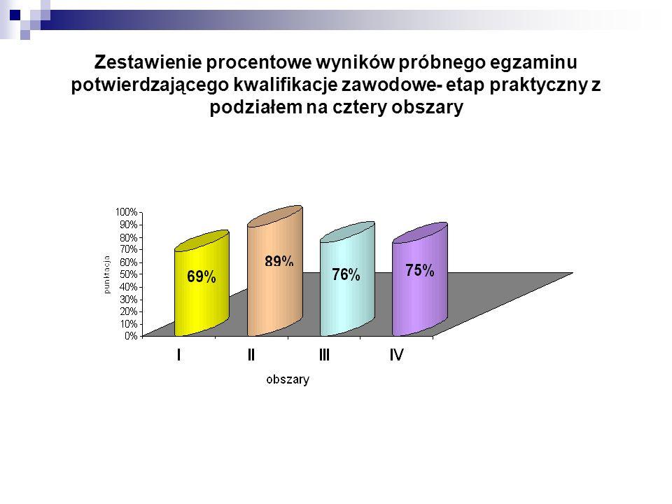 Zestawienie procentowe wyników próbnego egzaminu potwierdzającego kwalifikacje zawodowe- etap praktyczny z podziałem na cztery obszary
