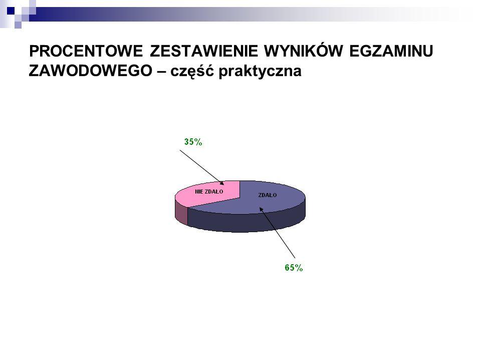 KRAWIECTWO Ilość zdających Część pisemna Część ICzęść IICZĘŚĆ PISEMNA CZĘŚĆ PISEMNA I PRAKTYCZNA Ilość, która zdała% % % % 171376%17100%1376%960%