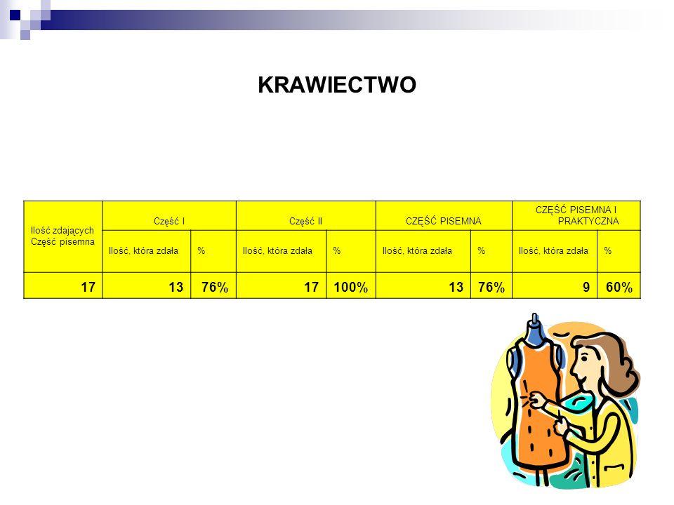 Etap pisemnyEtap praktyczny EGZAMIN PRÓBNY Liczba uczniów, którzy zdali 4536 28