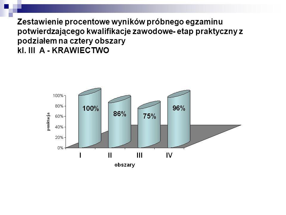 Zestawienie procentowe wyników próbnego egzaminu potwierdzającego kwalifikacje zawodowe- etap praktyczny z podziałem na cztery obszary kl. III A - KRA