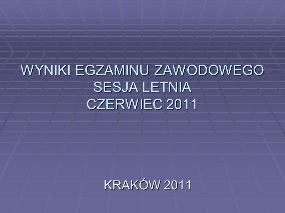 WYNIKI EGZAMINU ZAWODOWEGO SESJA LETNIA CZERWIEC 2011 KRAKÓW 2011