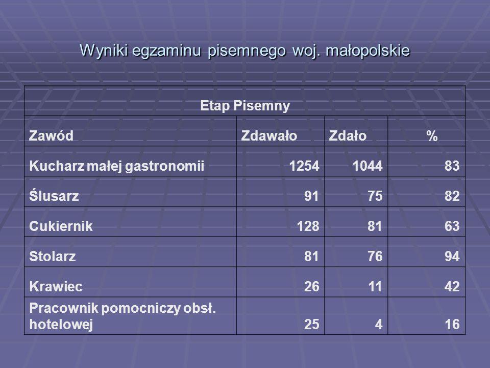 Wyniki egzaminu pisemnego woj. małopolskie Etap Pisemny ZawódZdawałoZdało % Kucharz małej gastronomii1254104483 Ślusarz917582 Cukiernik1288163 Stolarz