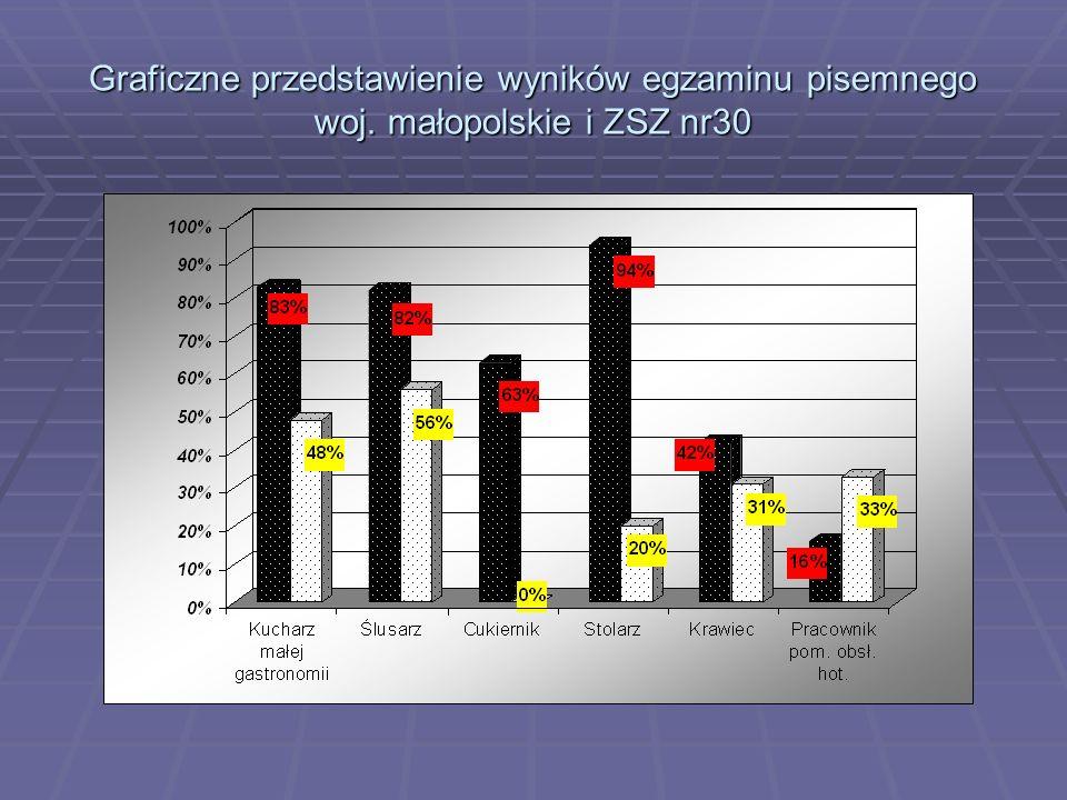 Graficzne przedstawienie wyników egzaminu pisemnego woj. małopolskie i ZSZ nr30